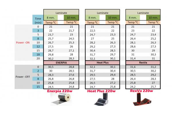 Инфрачервено подово отопление цените на отопление
